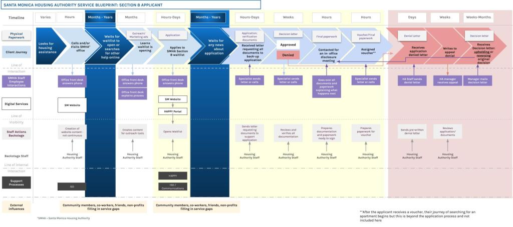 Existing Service Blueprint