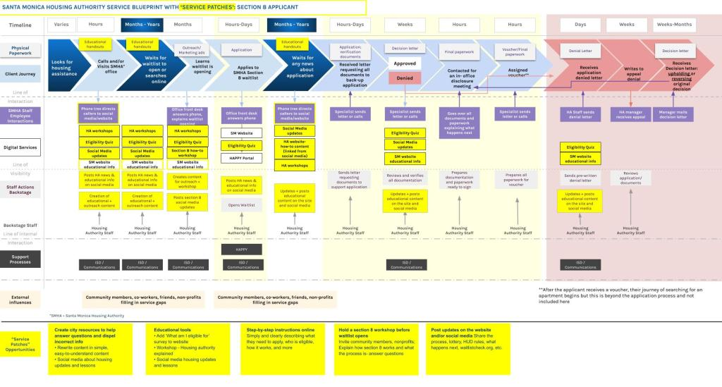 Service Blueprint with 'Service Patches'