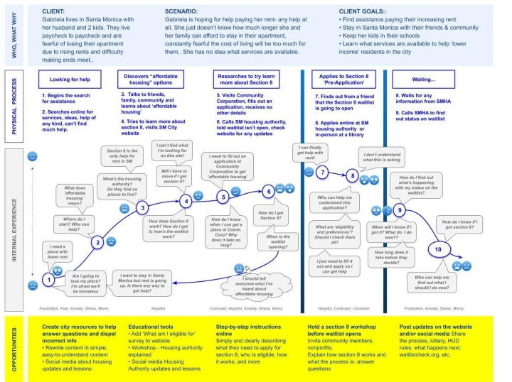 Section 8 Applicant's Journey Map